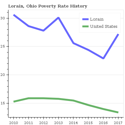 25 4 Poverty Rate In Lorain Ohio
